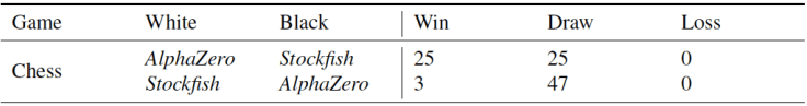 AlphaZero - Match con Stockfish