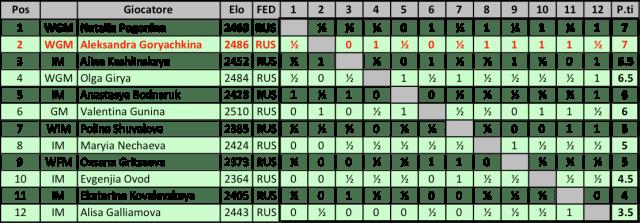 RUS17F - Classifica Finale