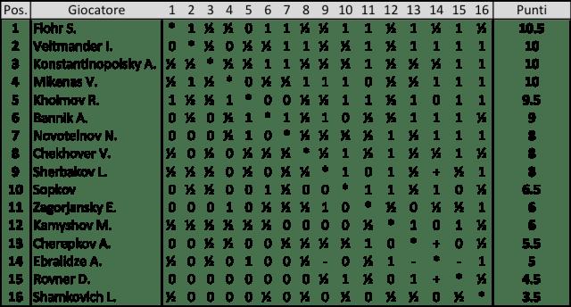 Semifinale del 18° Campionato URSS - Tartu 1950