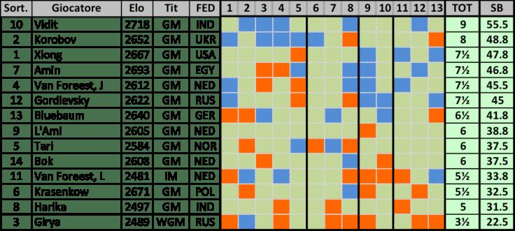 WaZ C 2018 - Classifica (13)
