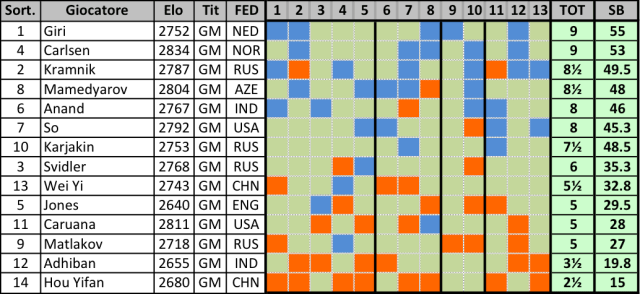 WaZ M 2018 - Classifica (13)