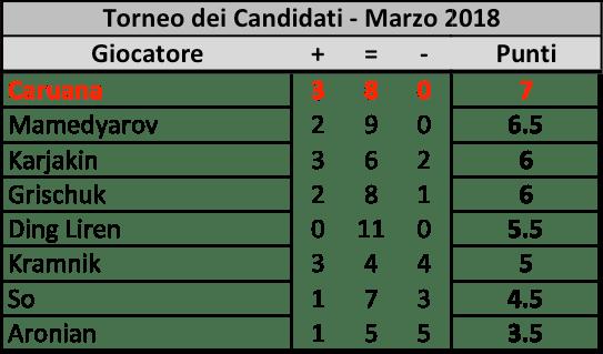 Candidates 2018 - R11, Classifica