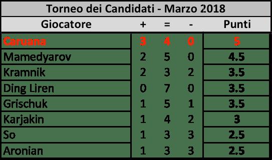 Candidates 2018 - R7, Classifica