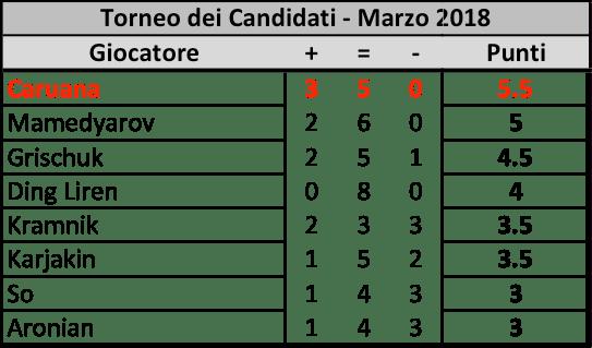 Candidates 2018 - R8, Classifica