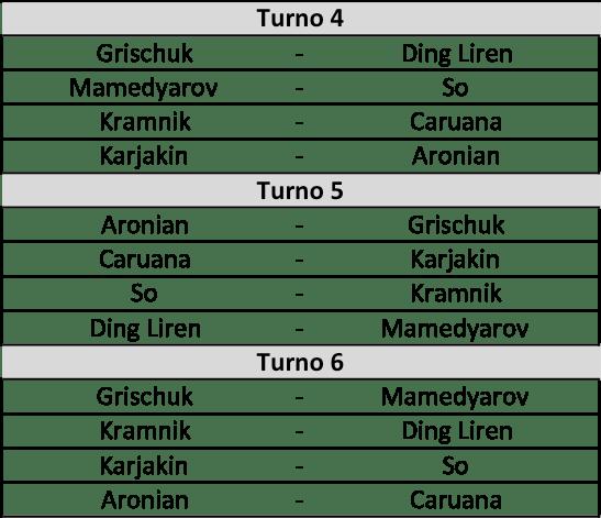 Candidates 2018 - R3, Accoppiamenti