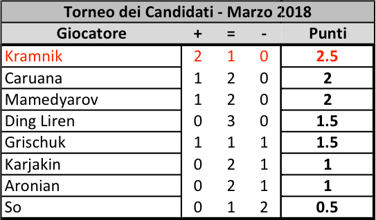 Candidates 2018 - R3, Classifica