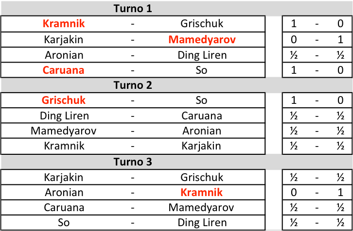 Candidates 2018 - R3, Risultati