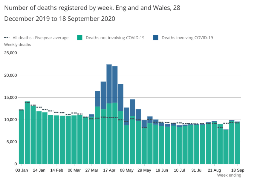 Deaths not involving Covid-19 remained above the five-year average