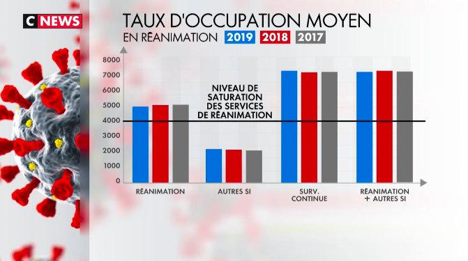 occupation réanimation