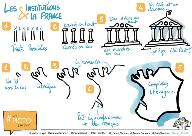 Sketchnote scribing tutorial état france