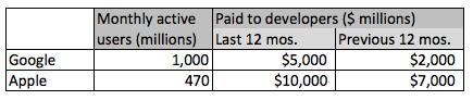 Compras de app en 2014