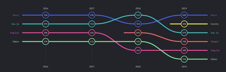tendencias de Lenguajes y frameworks para 2020