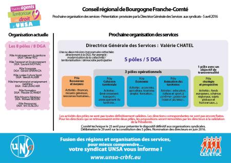 CRBFC 5 pôles organisation au 5 avril 2016-01