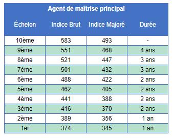 Grilles Indiciaire De La Categorie C Agents De Maitrise Syndicat