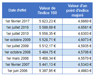 Valeur Du Point D Indice De La Fonction Publique Et Historique