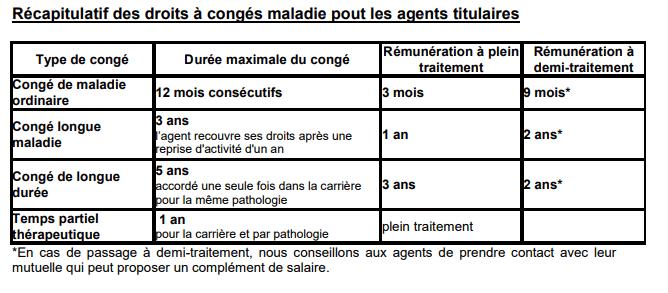 Conges Maladie Typologie Droits Et Procedures Pour Les Agents
