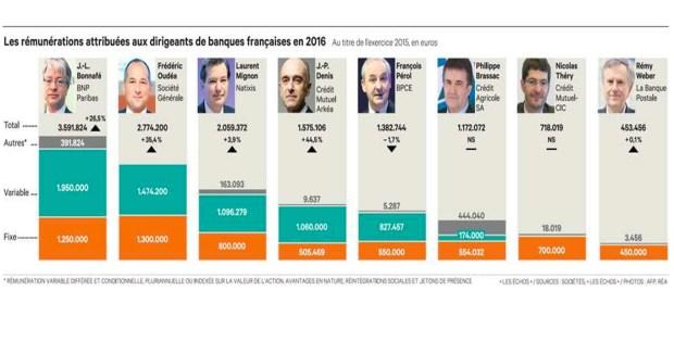 les rémunérations des dirigeants des banques