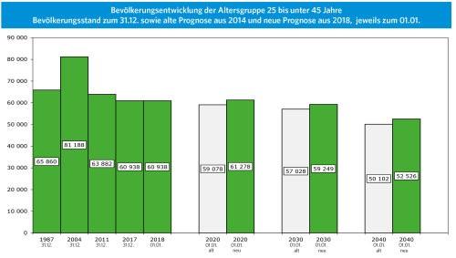 Oberbergischer Kreis veröffentlicht Prognosen zur Bevölkerungsentwicklung