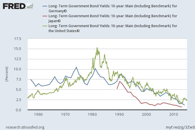 Zinsentwicklung der aktuellen 10-Jahres-Staatsanleihe von Deutschland, Japan und den USA 1960 - 2016