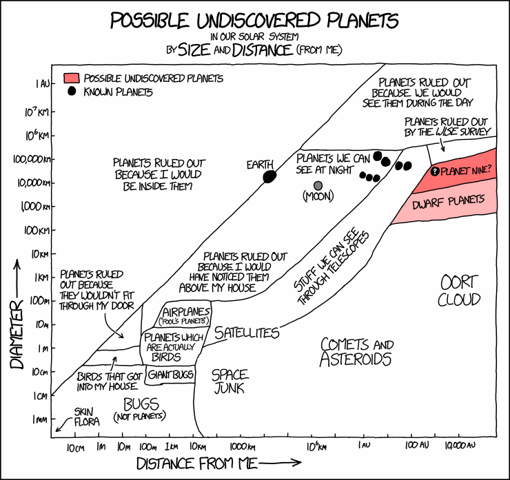 Undiscovered Planets In Our Solar System by Size and Distance