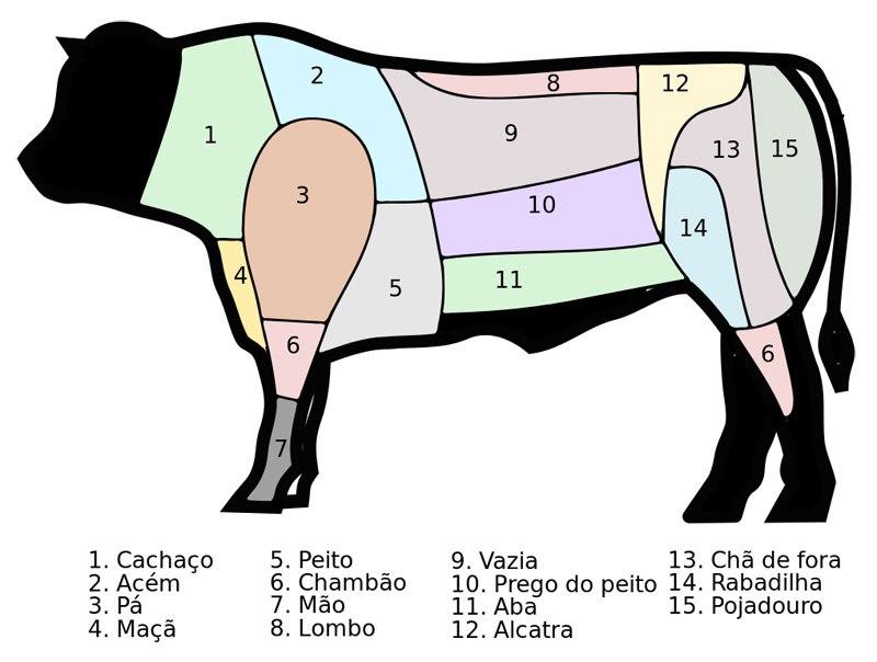 beef_cuts_portugal
