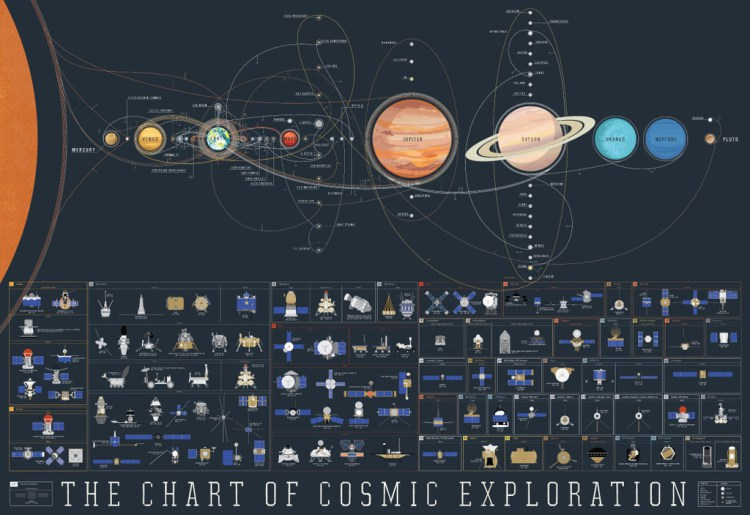 The-Chart-of-Cosmic-Exploration