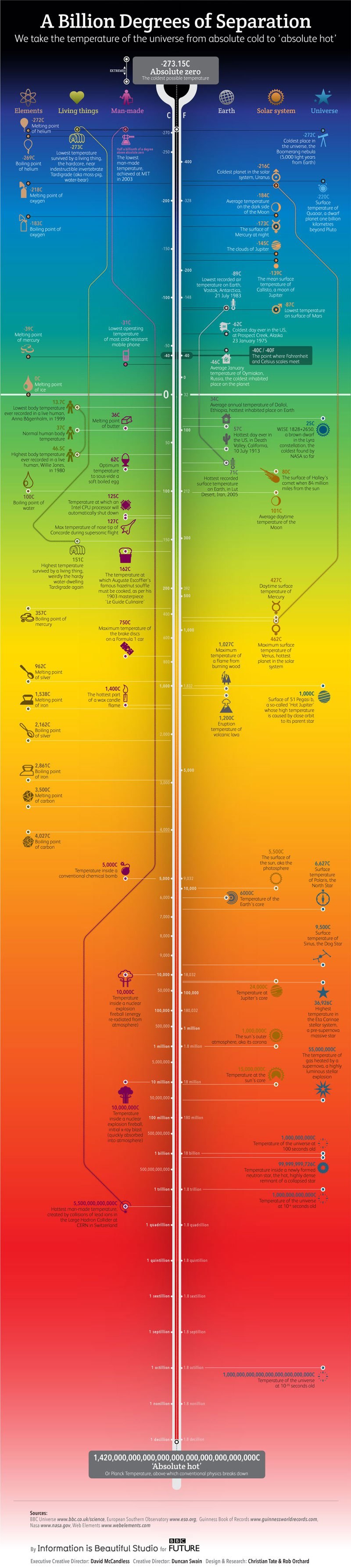 Temperatures of the Universe