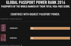 Most Powerful And Weakest Passports In The World