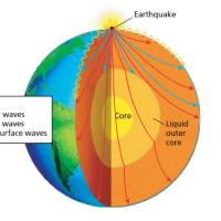 How An Earthquake Travels Around The Earth