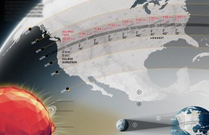 2017's Total Solar Eclipse