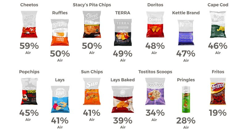 The Percent of Air Per Bag of Chips (Infographic)