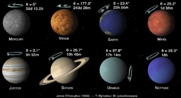 An Interesting Animation Showing How Fast and at What Angle Planets in Our Solar System Rotate