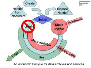 Economic Sustainability Reference Model   Unsustainable Ideas