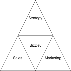 Sun Tzu's Triangle of Business Development. Used on Hack & Hustle's Blog. Article on the definition of business development.