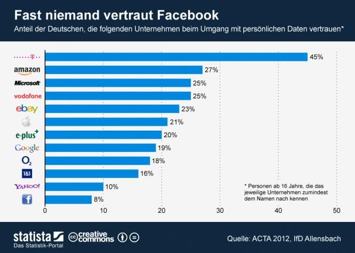 Vertrauen der Deutschen in Datenschutz