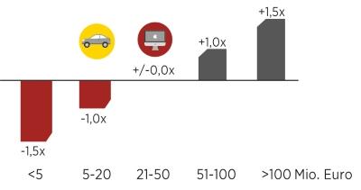 Grafik-Umsatzvolumen_kleinformat