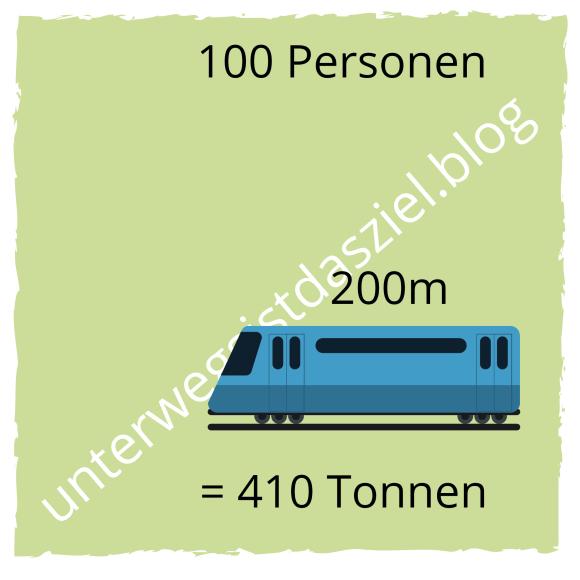 100 Personen fahren mit einem 200m langem Fahrzeug das 410 Kilo wiegt