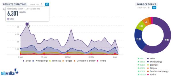 Solar Twitter Conversations