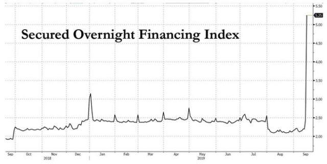Бенджамин Фулфорд 23.09.2019-Признаки грандиозного финансового цунами. Secured-overnight-financing-rate