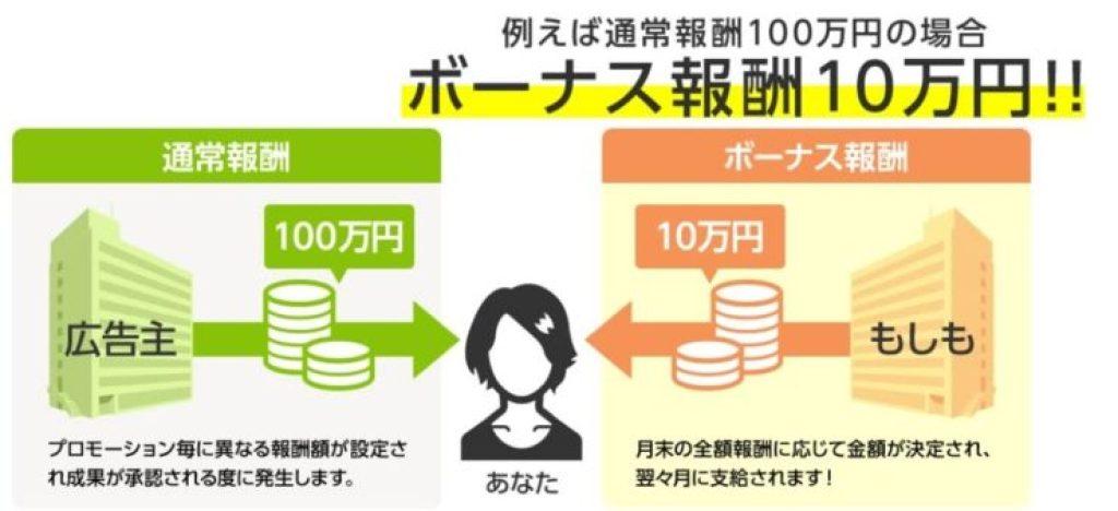 もしもアフィリエイトのW報酬制度説明の図