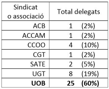 taula delegats IB a 20180115