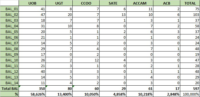 Resultats 28N Xarxa