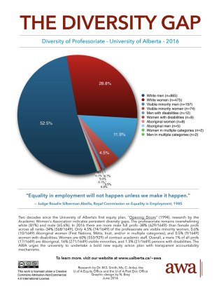 AWA-Diversity-Gap-U-of-A-Diversity-of-Professoriate