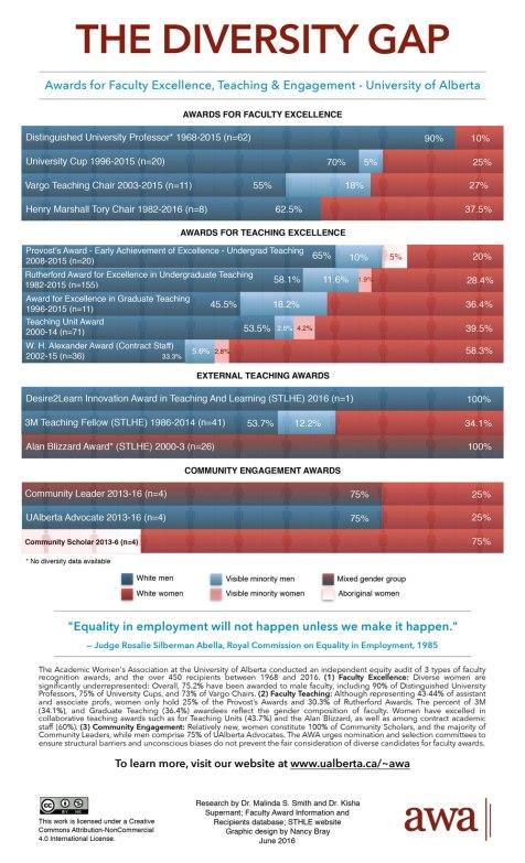 AWA-Diversity-Gap-U-of-A-Faculty-Recognition---FINAL
