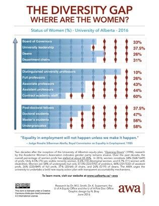 AWA-Diversity-Gap-U-of-A-Status-of-Women