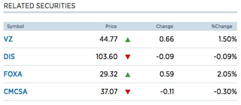 CMCSA FOXA Stocks
