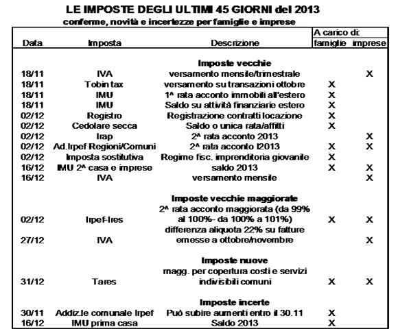 Tabella-imposte-ultimi-giorni-2013
