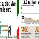 Italia 2014: 13% di disoccupazione e il 42% delle pensioni sotto i mille euro
