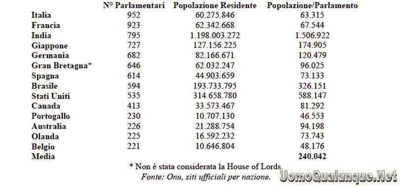 Ridurre i parlamentari per ridurre la corruzione for Parlamentari numero