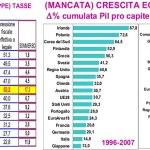 L'Italia è Campione del Mondo…di tasse